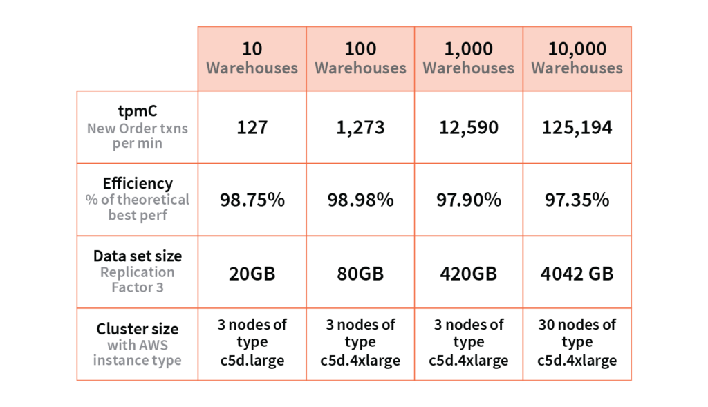 results of running the above TPC-C benchmark with 10, 100, 1000, and 10,000 warehouses on a YugabyteDB cluster